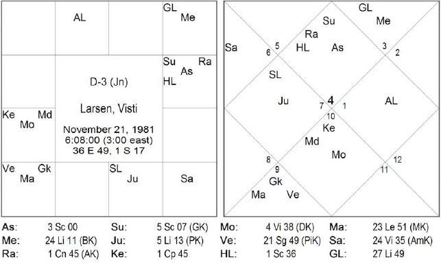 Рак дом в гороскопе